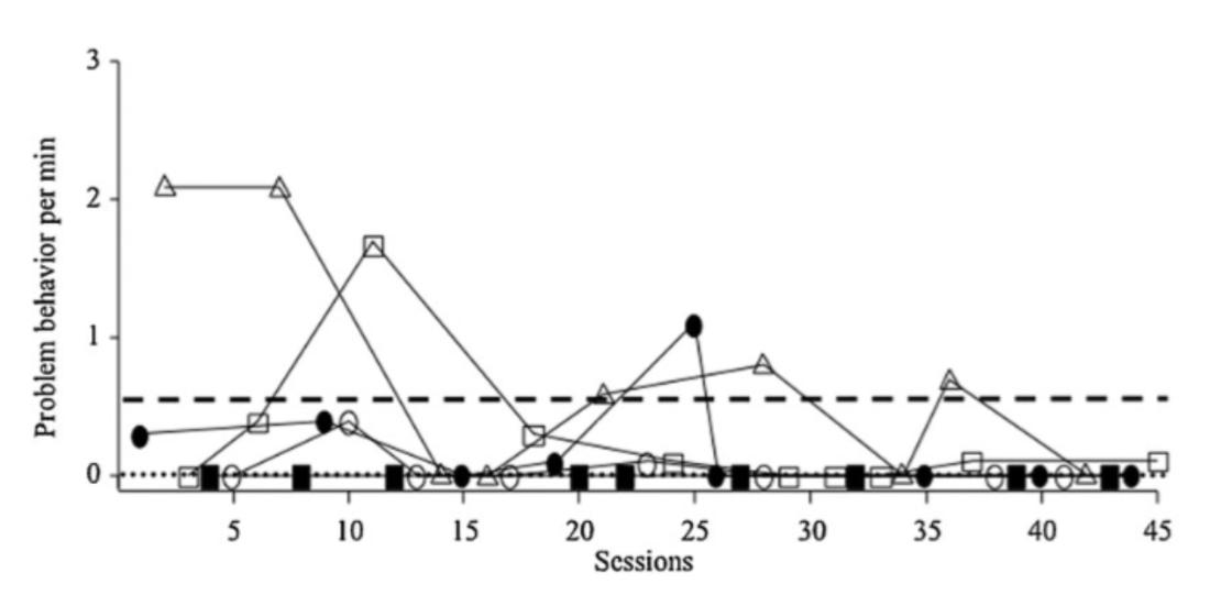 (Figure 2: Example of an undifferentiated FA, Roane et al., 2013)