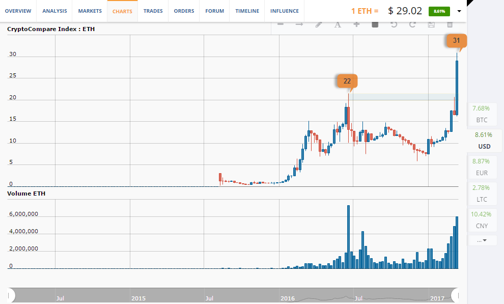 ETH price chart 1