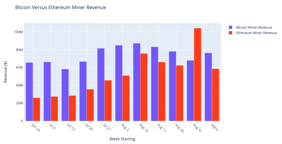 Bitcoin and Ethereum miner weekly revenue July to September 2020