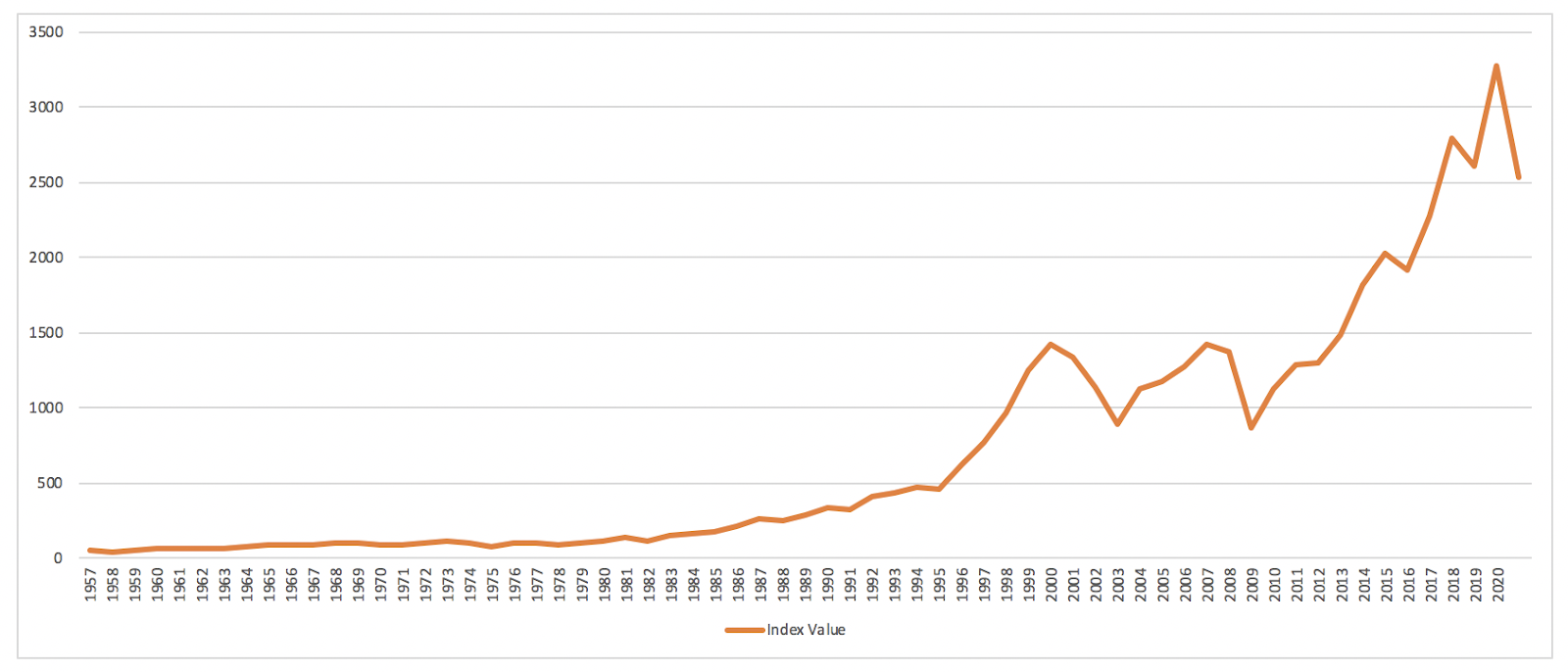 The S&P 500 Index has grown phenomenally over the last six decades