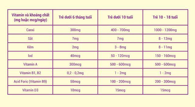 Kết quả hình ảnh cho nhu cầu vitamin của trẻ