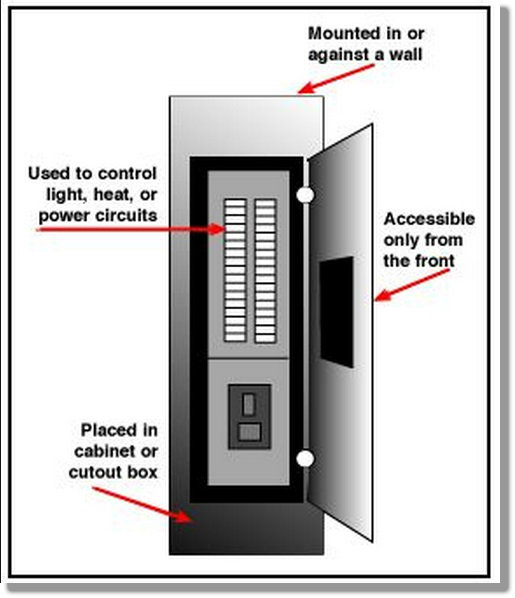 Circuit breaker orientation. Up, down and all around. H