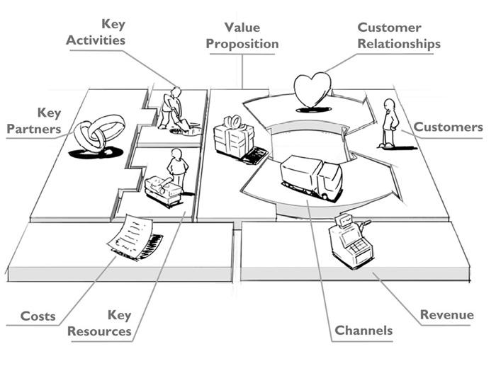 Das Business Model Canvas unterteilt jedes Geschäftsmodell in neun Bausteine.