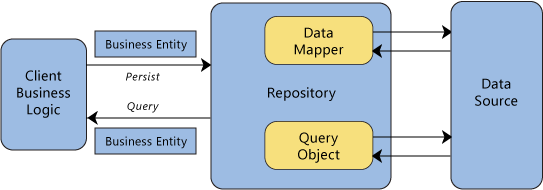 Graph showing the Repository Pattern with Active Record