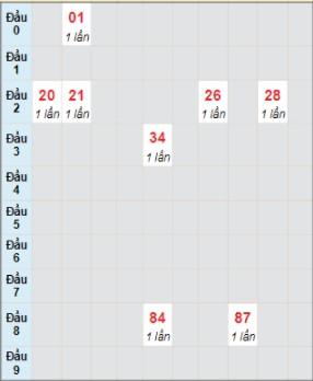 Soi cầu 888 b kết quả xổ số miền Trung ngày 23/7/2021 chính xác nhất cho anh em.