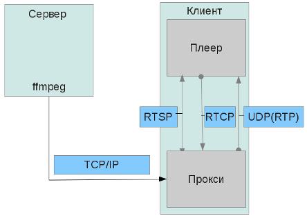 Схема рисунка андроид
