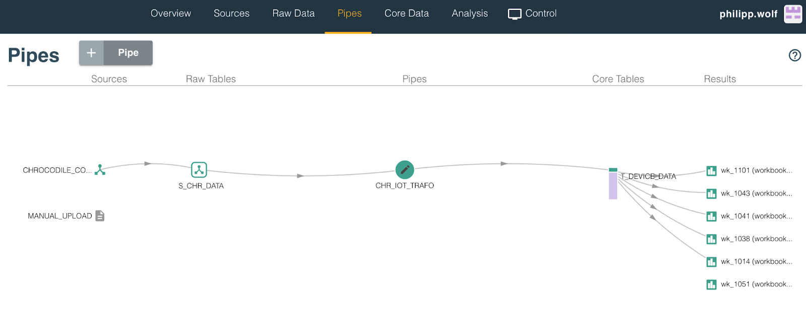 transforming the IoT sensor data in pipes
