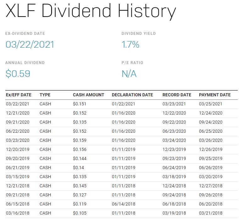 XLF配息有多少?除息日什麼時候?