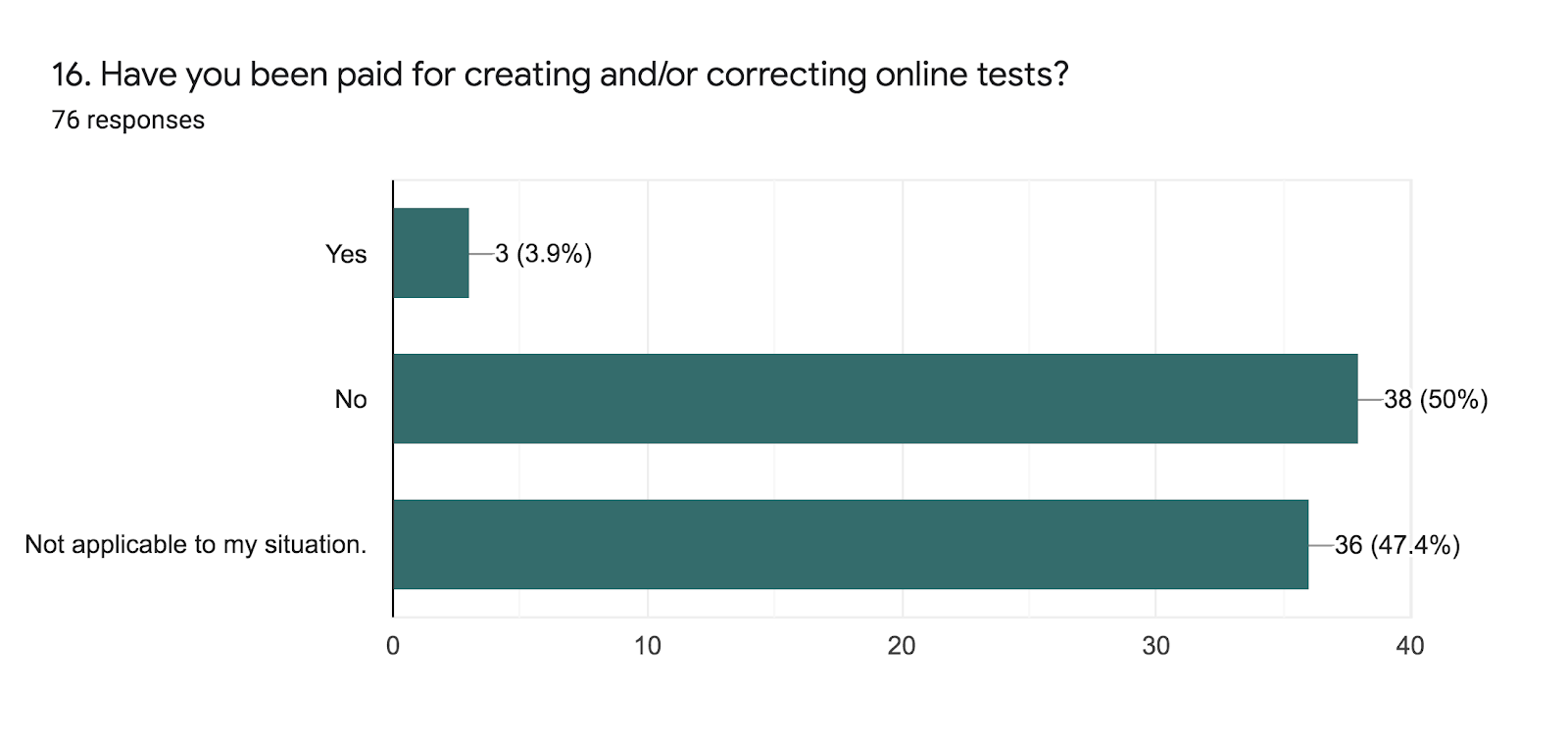 Forms response chart. Question title: 16. Have you been paid for creating and/or correcting online tests?. Number of responses: 76 responses.