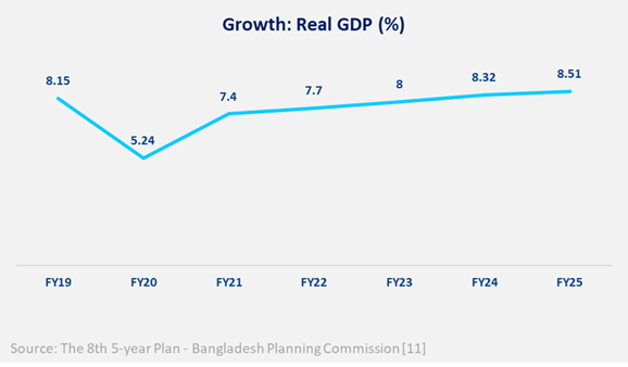 Figure: GDP growth rate objective until FY 25