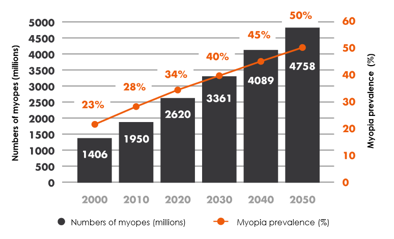 Myopia prevalence estimations 2000 to 2050