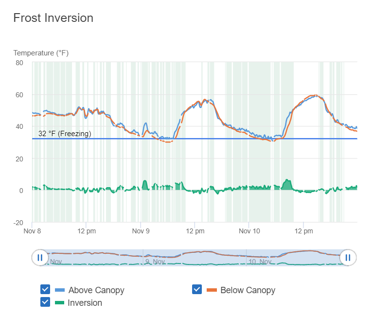 frost inversion graph on Semios web app