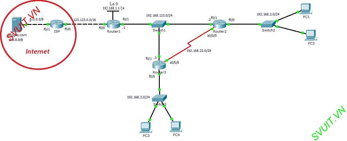 cau hinh dinh tuyen OSPF cho Router Cisco (1)