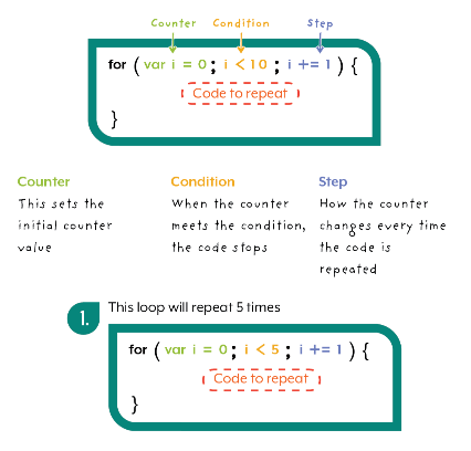 For Loops JavaScript Coding Example