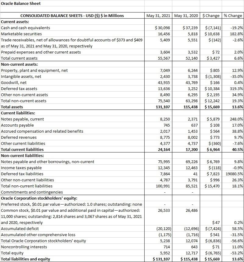 Oracle 10-K FY 2020 Balance Sheet