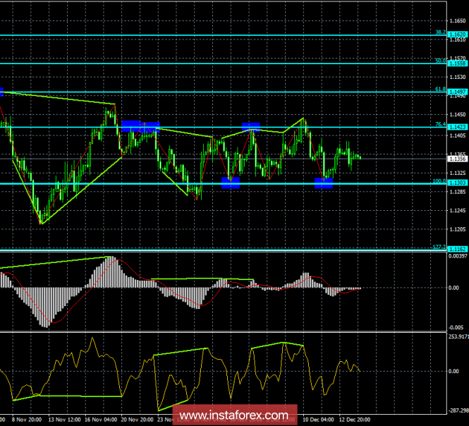 Analysis of the divergence of EUR / USD for December 14. The euro is barely holding above 1.13.