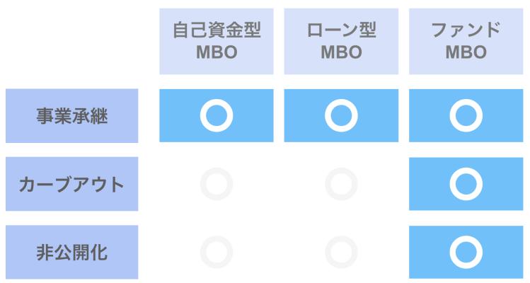MBO(現実的に多い組み合わせ)