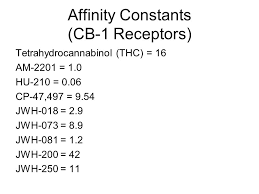 affinity of receptors for cannabinoids