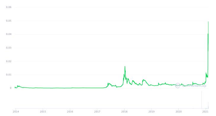 График цены Dogecoin за год