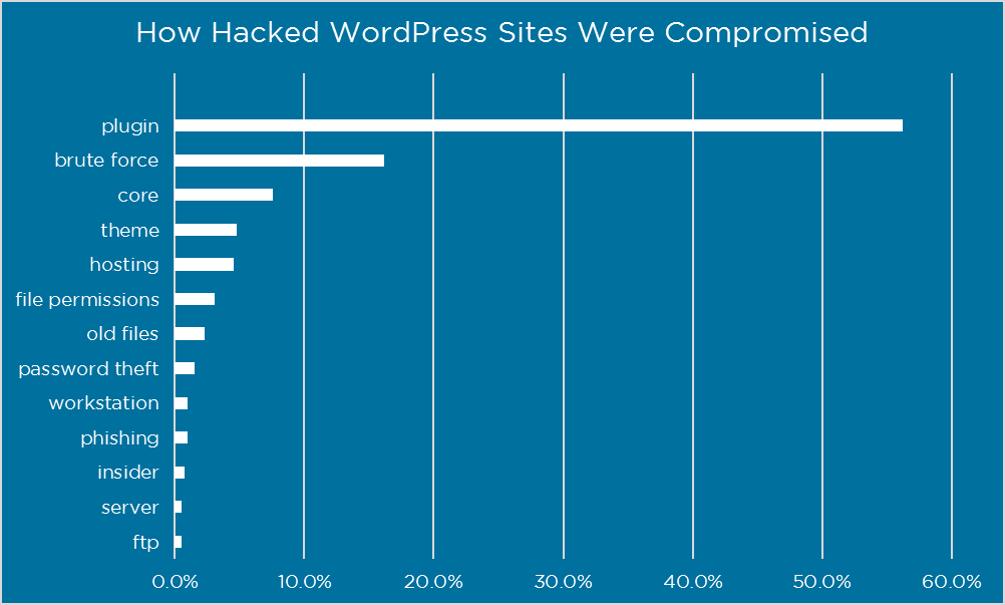 Biểu đồ về cách WordPress bị hack