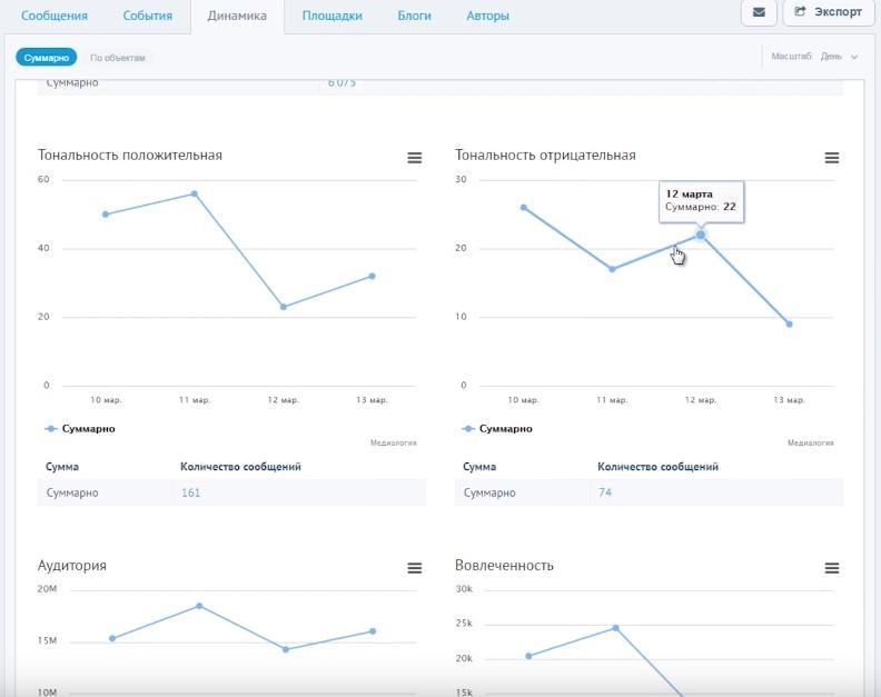 Пример мониторинга соцсетей с помощью сервиса «Медиалогии»