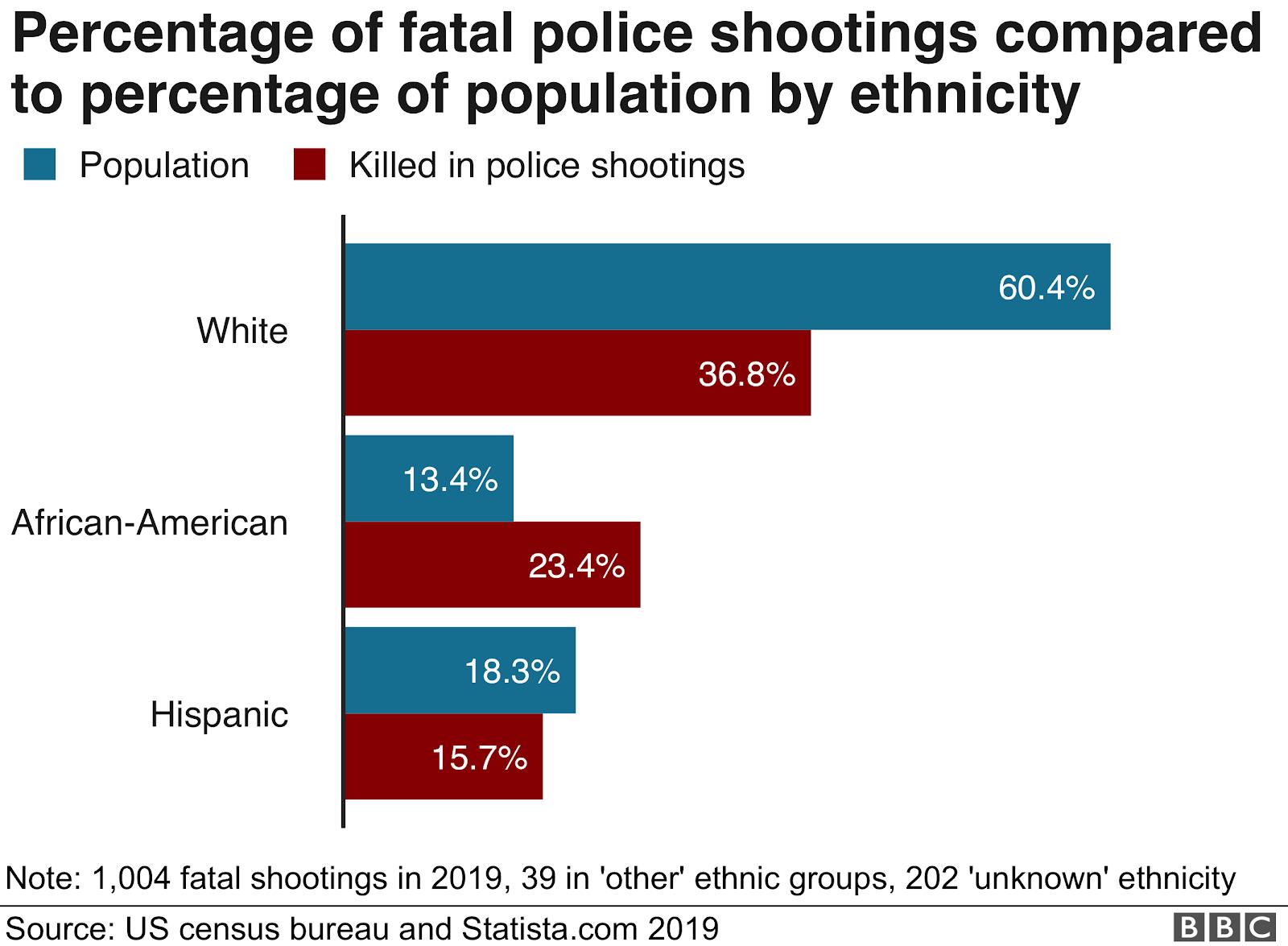 Em azul, a população e, em vermelho, as mortes por tiros de policiais.  O primeiro gráfico demonstra a etnia branca; o segundo a etnia afro-americana; o terceiro a etnia hispânica.