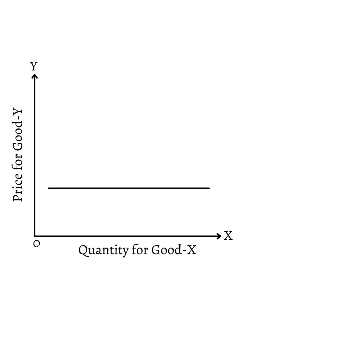 Zero Cross Elasticity of Demand: