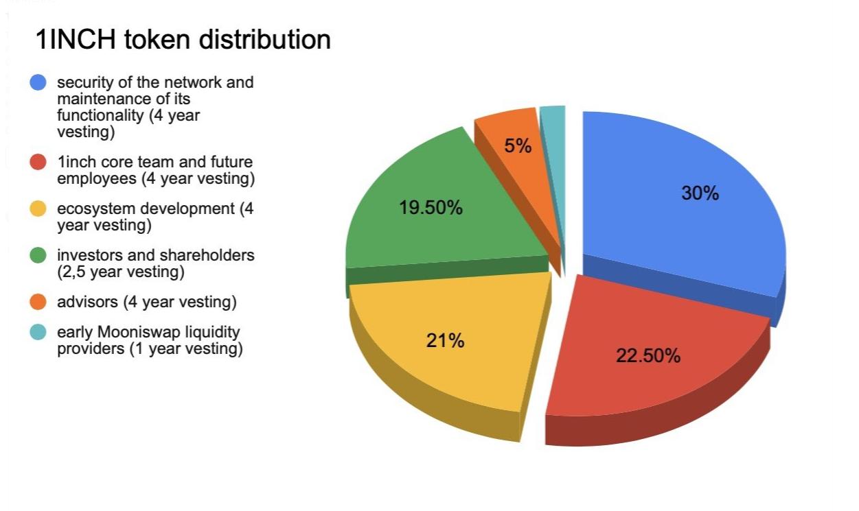Распределение 1INCH среди субъектов.