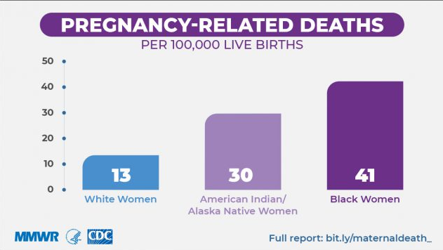 pregnancy-related deaths per 100,000 live births by race