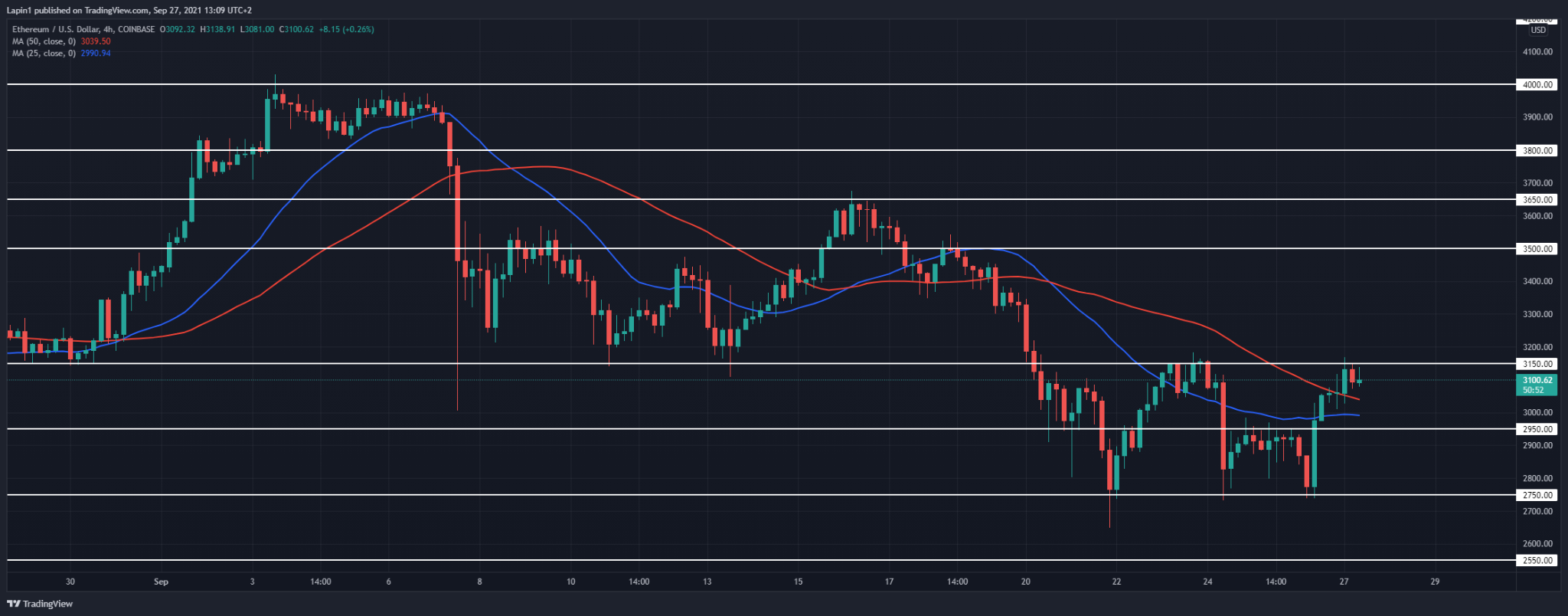 Ethereum Price Analysis: ETH tests $3,150 resistance, a breakout to follow?