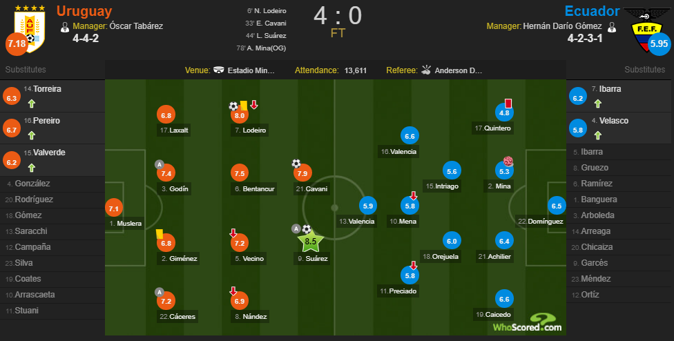 Уругвай – Эквадор Копа Америка оценки после матча