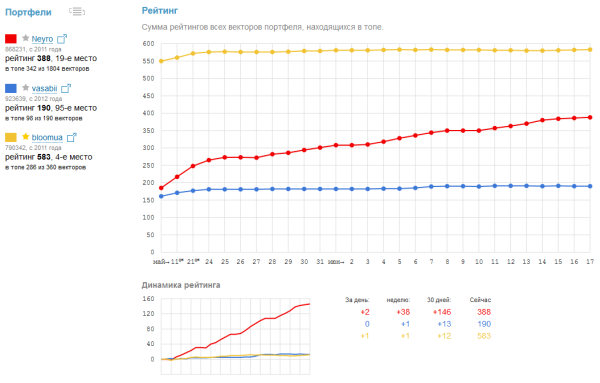 Сравнение рейтингов m-rank