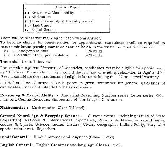 rajasthan-junior-chemist-syllabus-exam-pattern