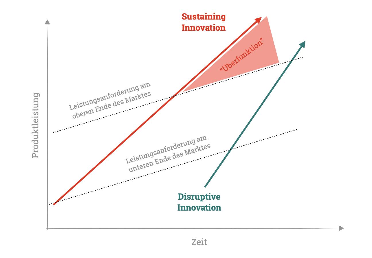 Sustaining innovationen sorgen auf Dauer für eine Überfunktionen und ebnen damit disruptiven Innovationen ihren Weg -  Frei nach Clayton Christensen