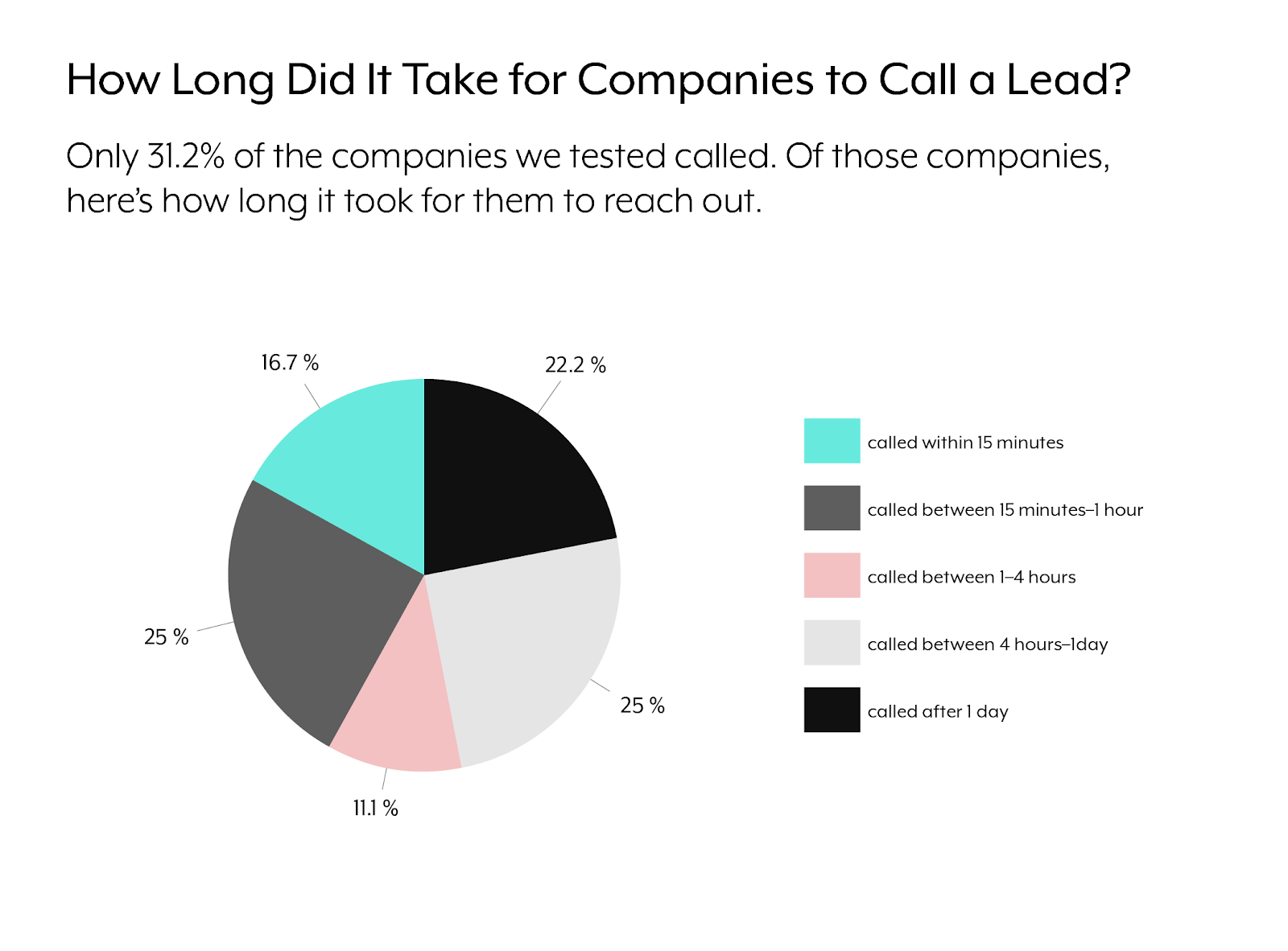 A pie chart that breaks down how quickly organizations call inbound leads.