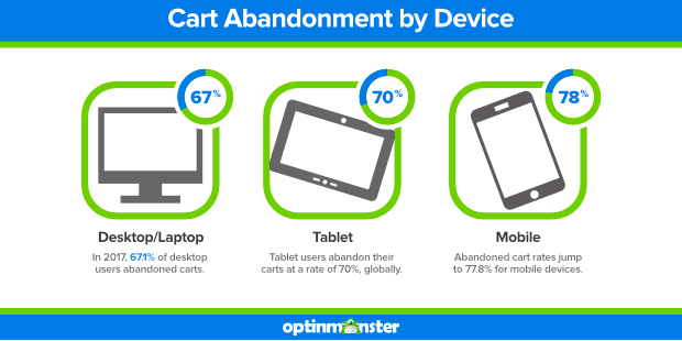 cart-abandonment-optinmonster-ecommerce-trends-2020