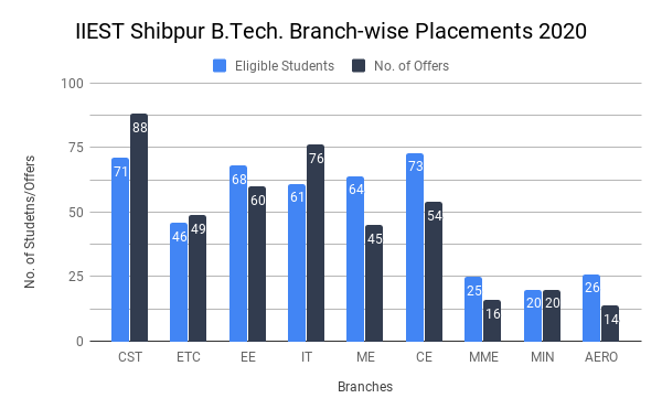 IIEST Shibpur Placement