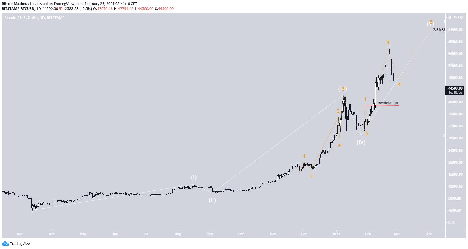 Bitcoin Preis BTC Wellenanalyse Langzeit