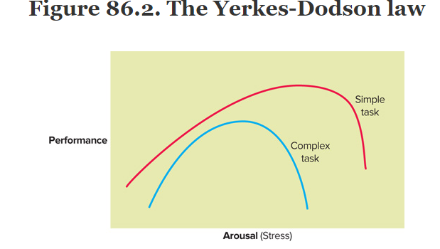 A chart showing that some stress is adequate for the performance of a task, but high levels of stress can ruin the performance as well