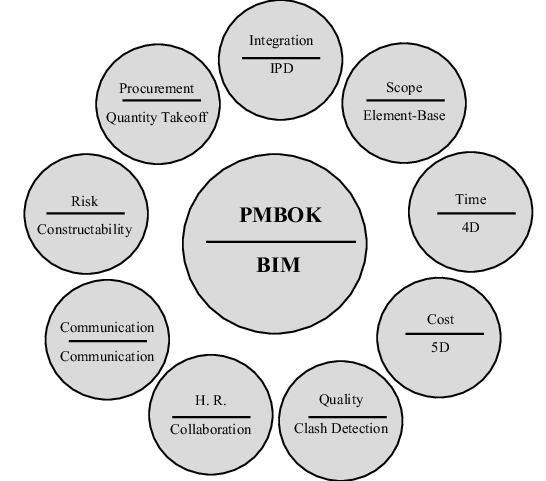 Image conclusion coercion Pmbok Construction