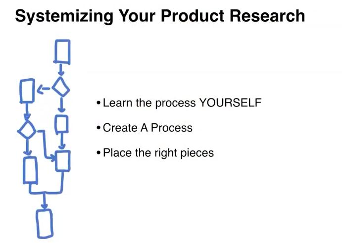 Этапы исследования продуктов