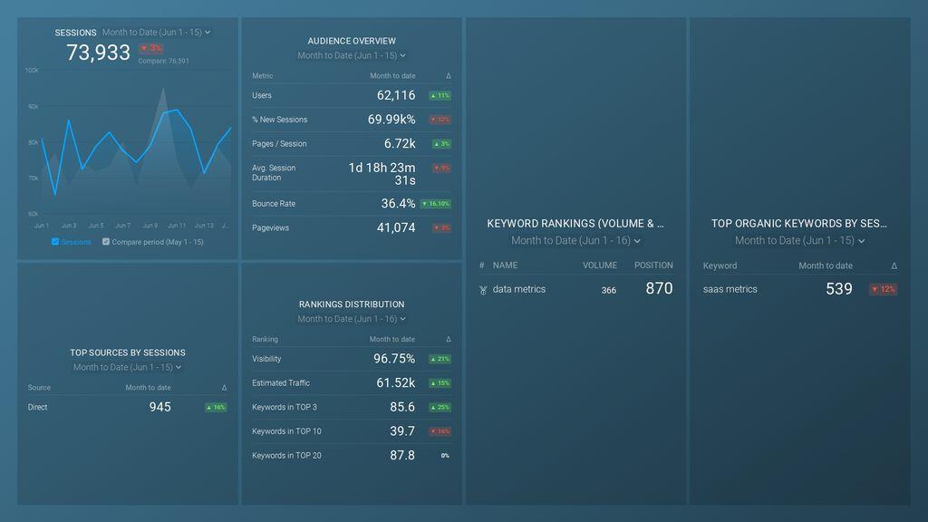 seo performance dashboard