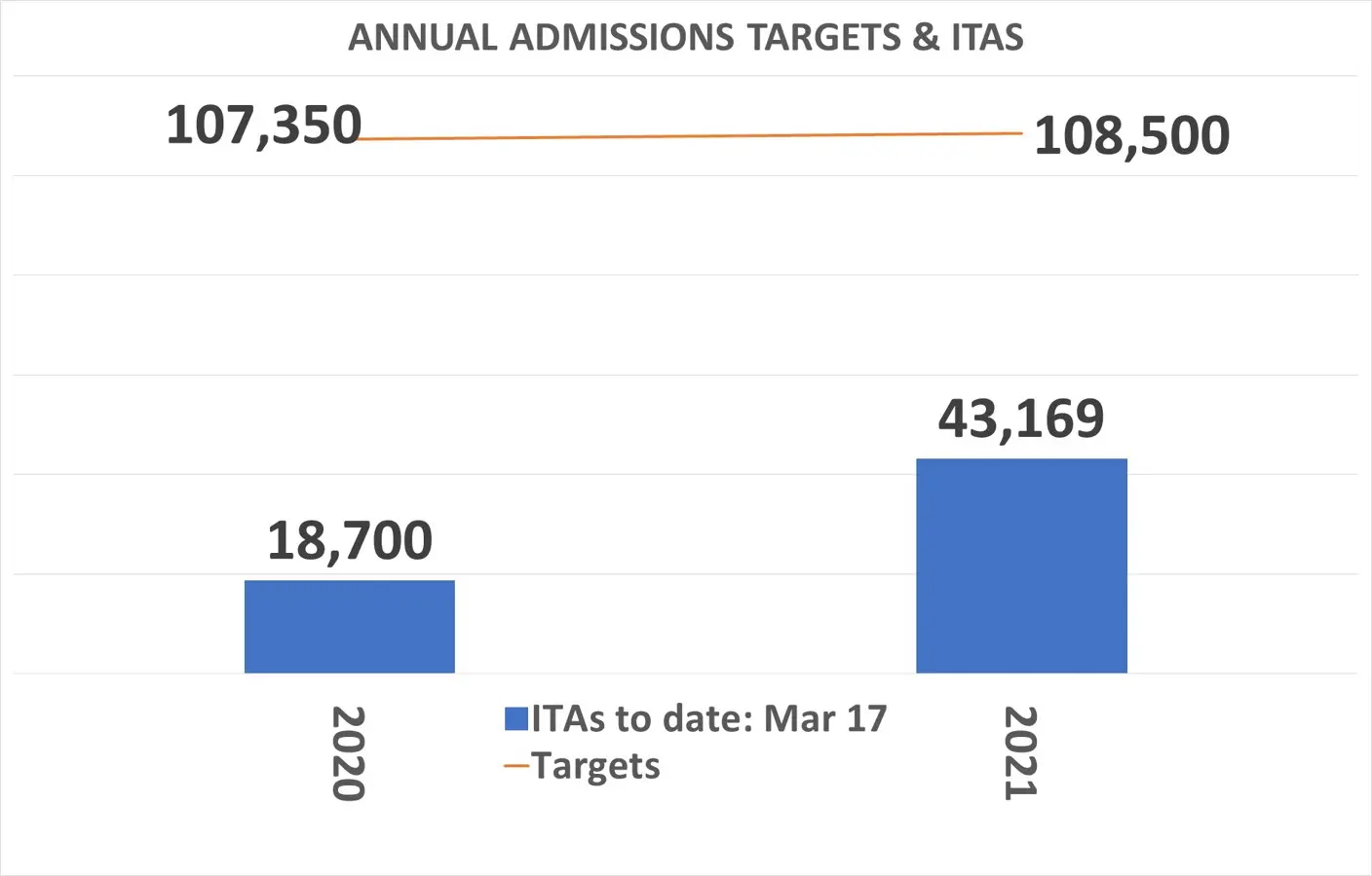 Annual Admission Targets and ITAs