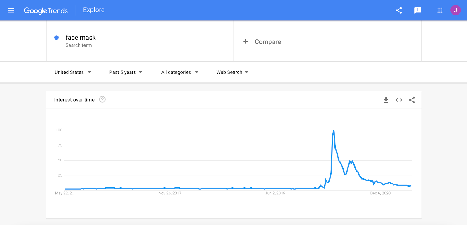 Google Search interest toward face masks from May 2004 to present