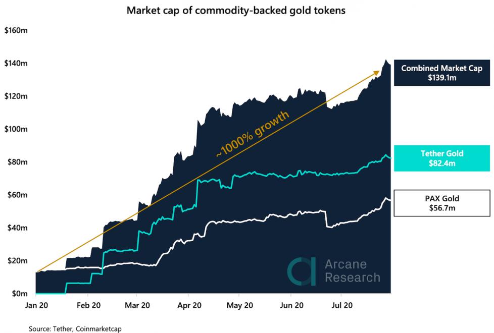 gráfico com marketcap do ouro em token