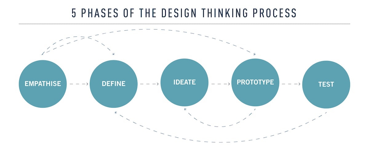 5 phases of the design thinking process