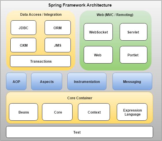 https://www.jcombat.com/wp-content/uploads/2015/11/springarchitecture.png