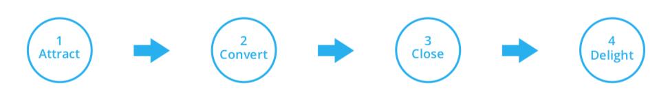 Lupo-digital-steps-of-inbound-marketing-blog-series-part2