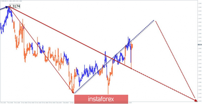 Simplified wave analysis of GBP / USD for January 16