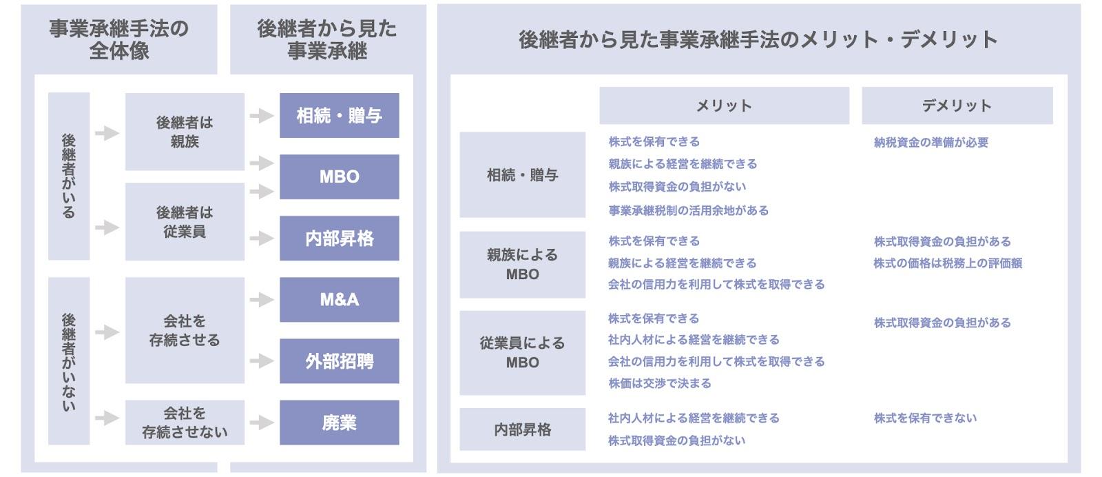 後継者から見た事業承継の手法とメリット・デメリット